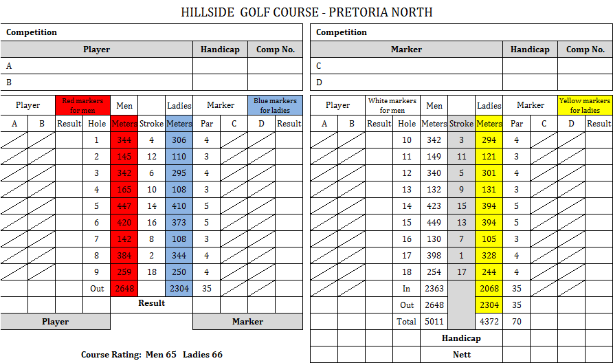 hillside-scorecard